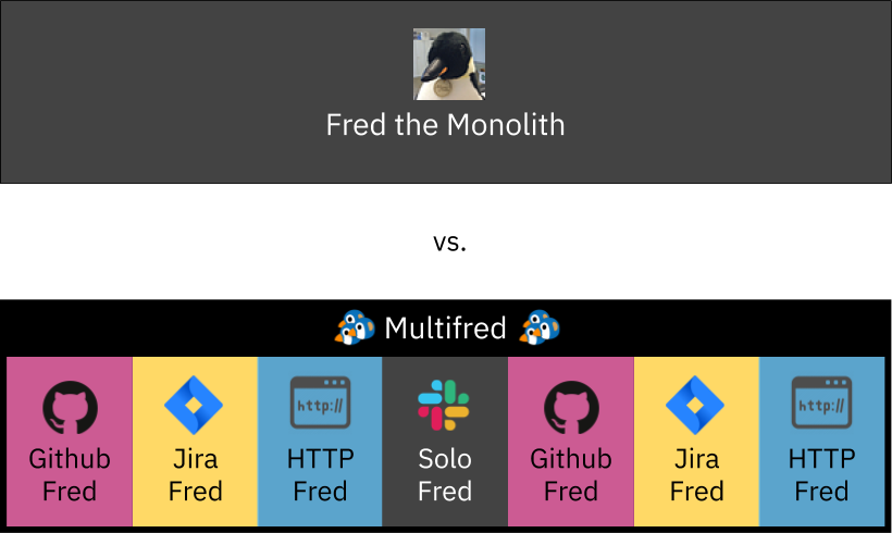"""A diagram illustrating Fred as a single monolith application vs. """"Multifred,"""" a service comprised of Github Fred, Jira Fred, HTTP Fred, and Solo Fred"""