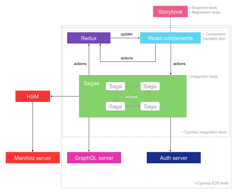 The project architecture with all the entities and the tests involved.