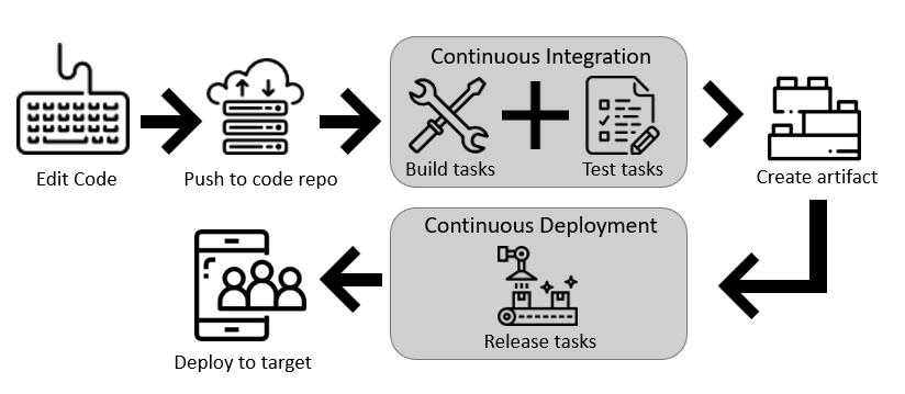 Creating and configuring pipelines in ADO. You define a build pipeline to build and test your code, and then to publish artifacts. You also define a release pipeline to consume and deploy those artifacts to deployment targets.