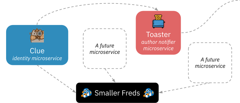 A diagram illustrating smaller Fred applications receiving data from a suite of future microservices
