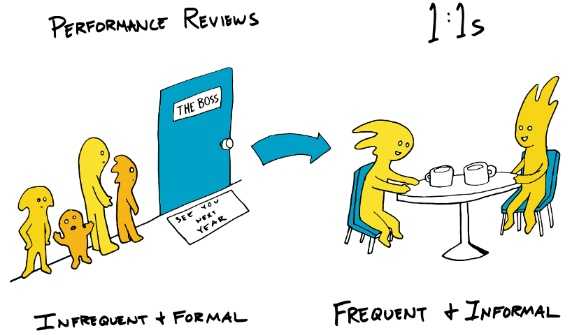 Illustration of the difference between performance reviews and 1:1s. Performanc reviews are infrequent and formal, while 1:1s are frequent and informal.