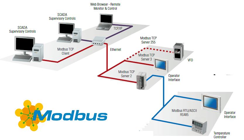 """Decoding MODBUS With Golang's """"Binary"""" Package"""