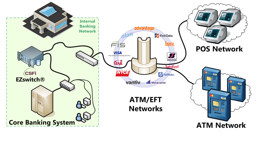 atm network Network's comprehensive automated teller machine processing, monitoring and management solution is the result of leveraging advances in self-service technology and sophisticated customer engagement software.