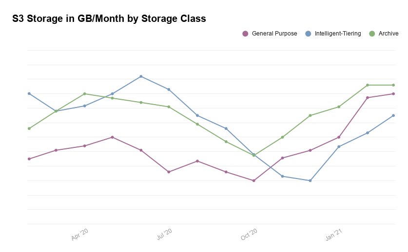 Figure 3. S3 Usage in GB/Month by Storage Class
