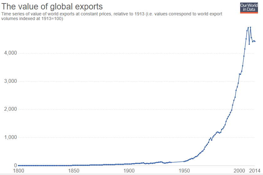 What Are The Trends In The International Trade Since 2010 And The
