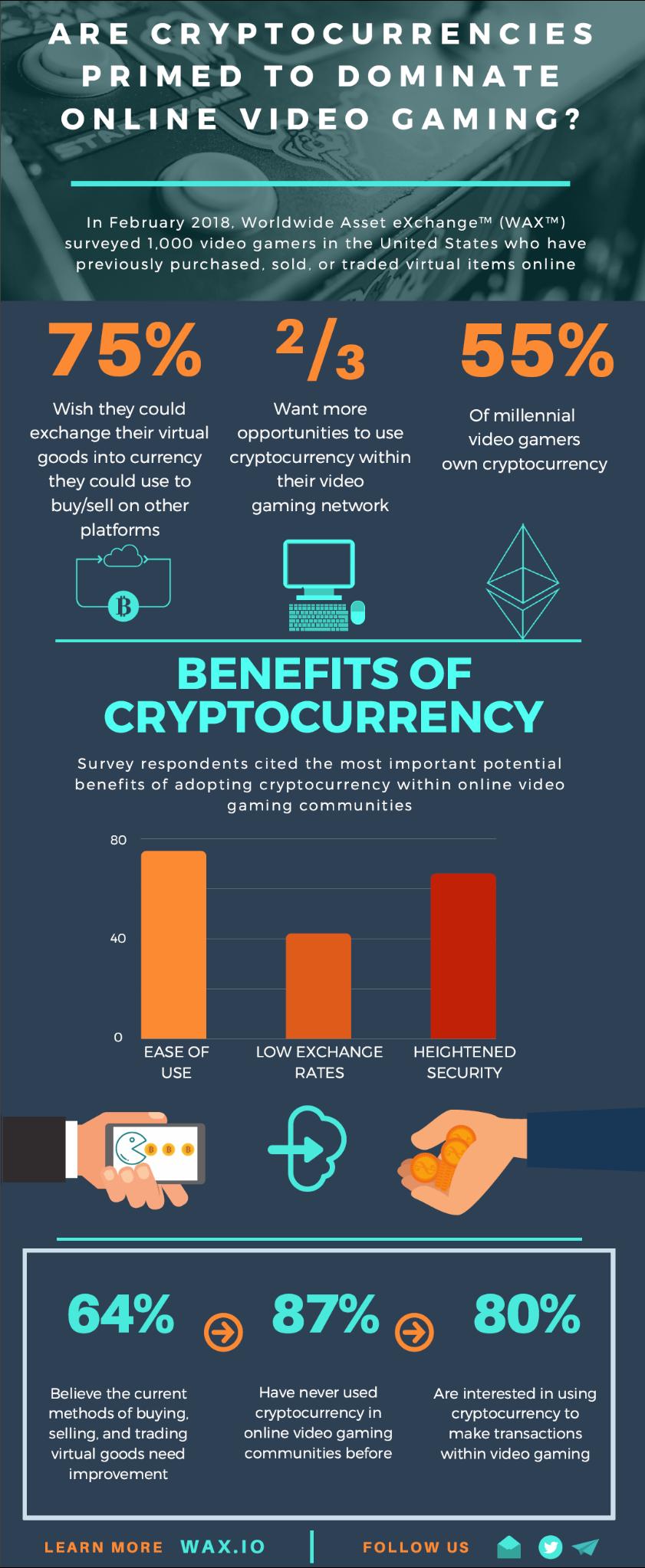 Cryptocurrencies are on track to dominate online video gaming and results from a recent study showing online video gamers pent up demand to use cryptocurrencies to enhance their video gaming experience ccuart Gallery