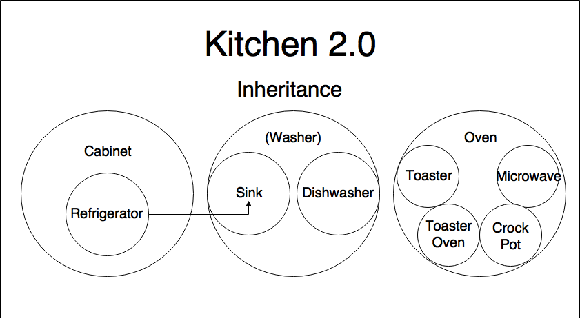 Modules and change control why im excited about protocol oriented simple diagram of my kitchen under the traditional oop inheritance model note that the washer class is unused the oven is a god class and refrigerator ccuart Image collections