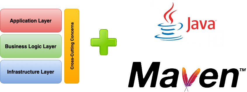 Using Maven Archetype to Create New Applications Based on a Reference Architecture