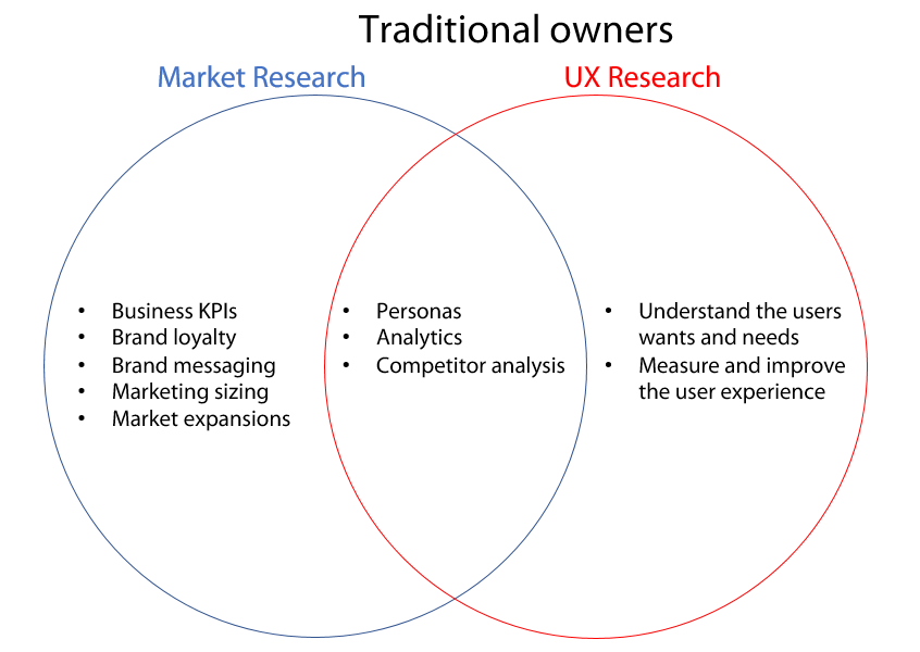 What a UX Researcher Does