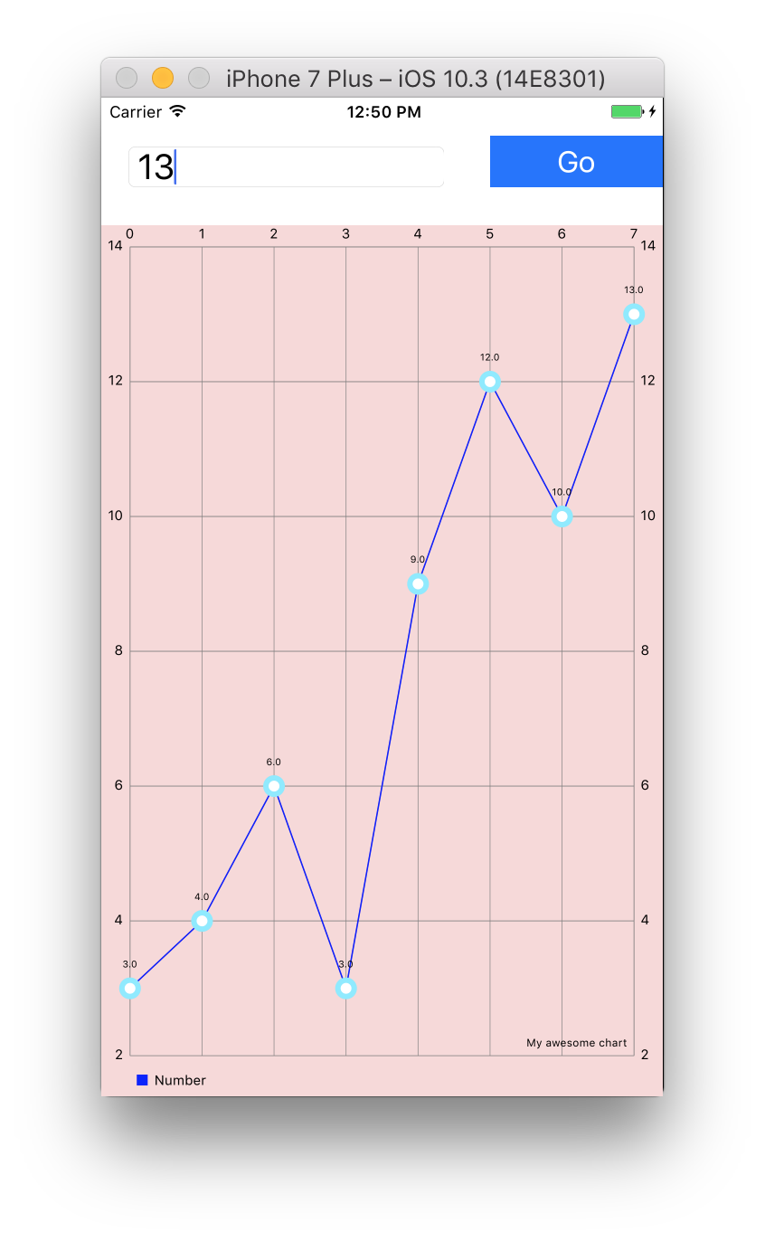 Creating A Line Chart In Swift 3 And Ios 10 Osian Smith Medium
