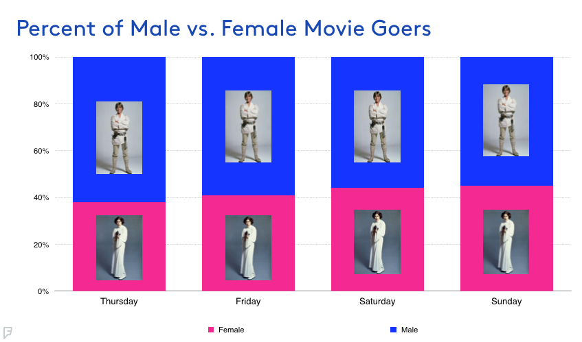 chart of male vs female movie goers