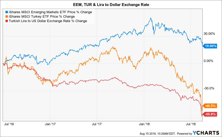 In One Chart Emerging Markets Go Cold Turkey Ycharts Medium