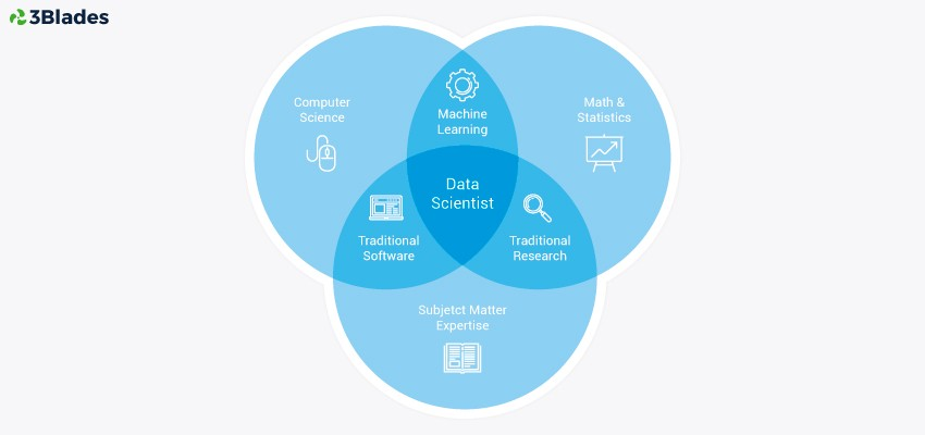 Data Science Venn Diagram V 20 Illumidesk Medium