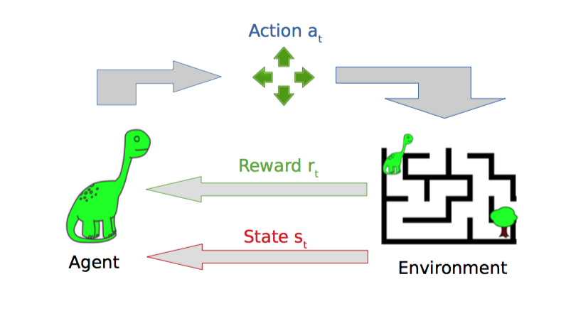 What's hot in AI: Deep reinforcement learning