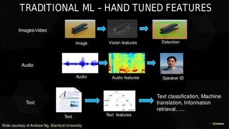 Twelve types of Artificial Intelligence (AI) problems