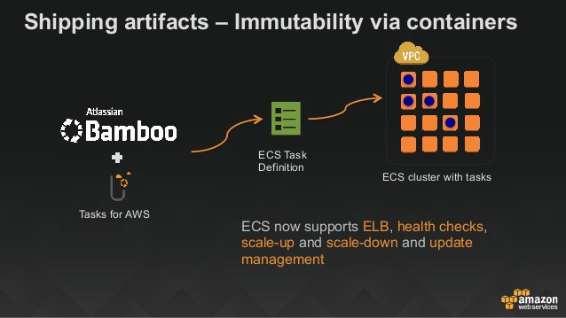 The most insightful stories about aws ecs medium for Aws ecs consul