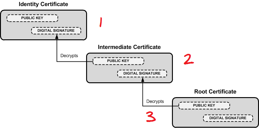 Ssl Encryption Guide On Intermediate Ssl Certificates