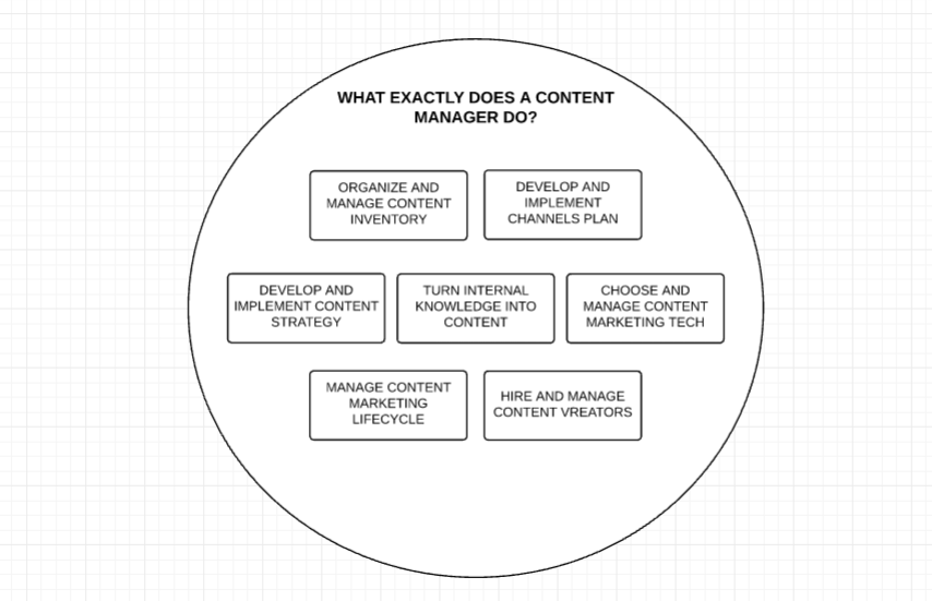 Role of a content manager