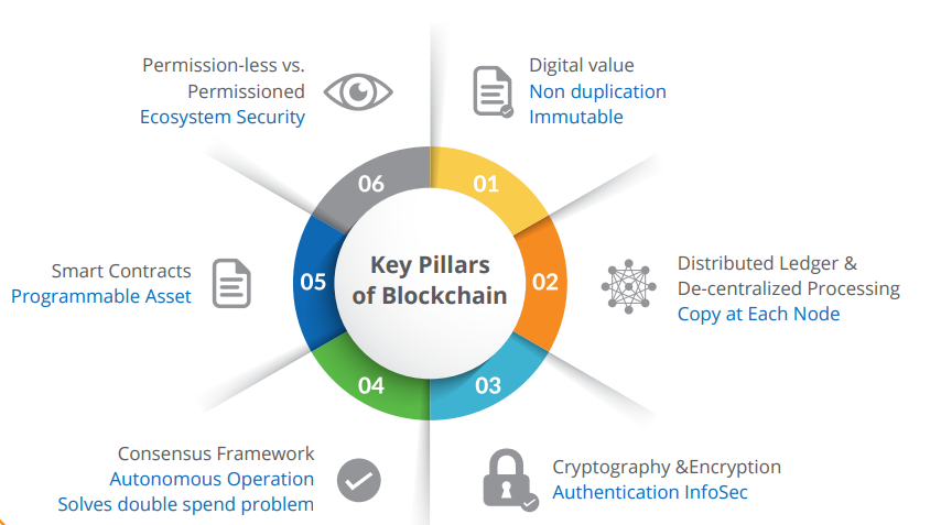 Key Pillars of Blockchain