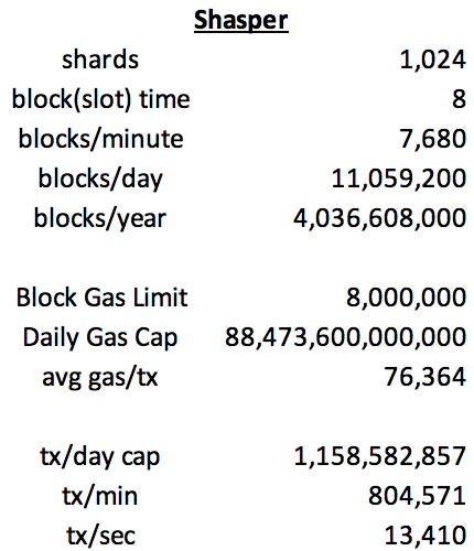 medium.com - Eric Conner - Ethereum network throughput under Shasper - Eric Conner