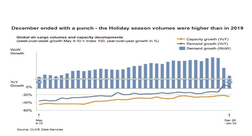 Global air cargo volumes end 2020 on a 'relative high' after a turbule