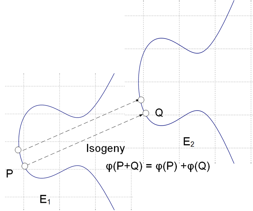 Supersingular isogeny diffie hellman sidh for post quantum strap yourself in and it might take a while to fully understand the basic procedure here but if youre interested in a future quantum robust world solutioingenieria Choice Image