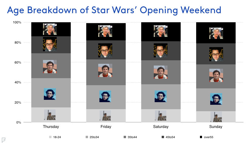age breakdown chart of Star Wars' opening weekend