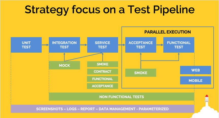 Trust Your Pipeline Automatically Testing An End To End Java
