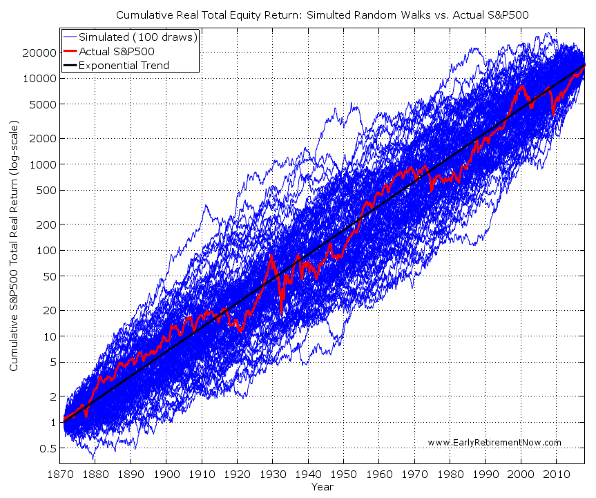 Can LSTMs Predict Stock Prices?—A Complete Analysis (Part 1)