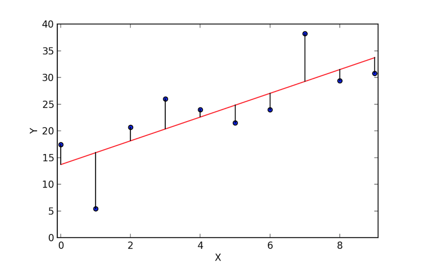 Basic Application of Linear Regression on Bangalore House Price Prediction