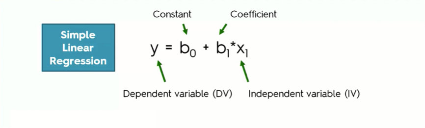 Linear Regression: The maths behind it, how it works, and an example