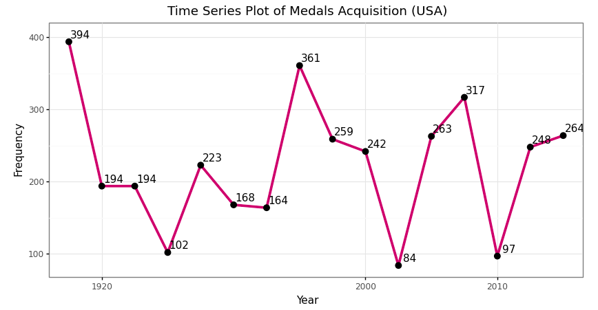 Time series plot of medals acquisition of USA in Olympics event 1904–2016
