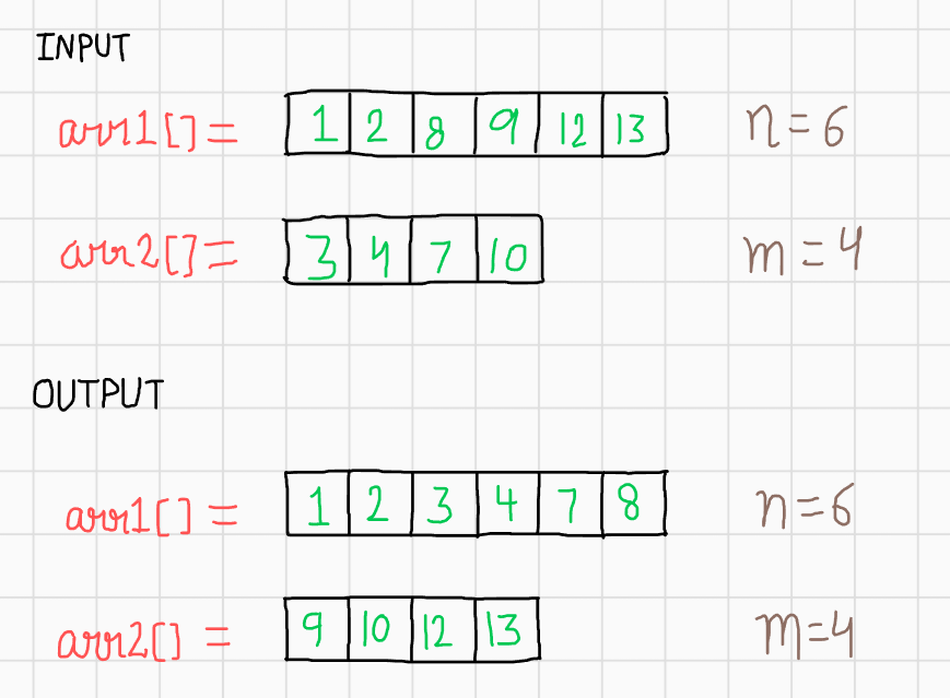 Merge Two Sorted Arrays Without Using Extra Space [O(1)][Based on Insertion Sort][Simple Approach]