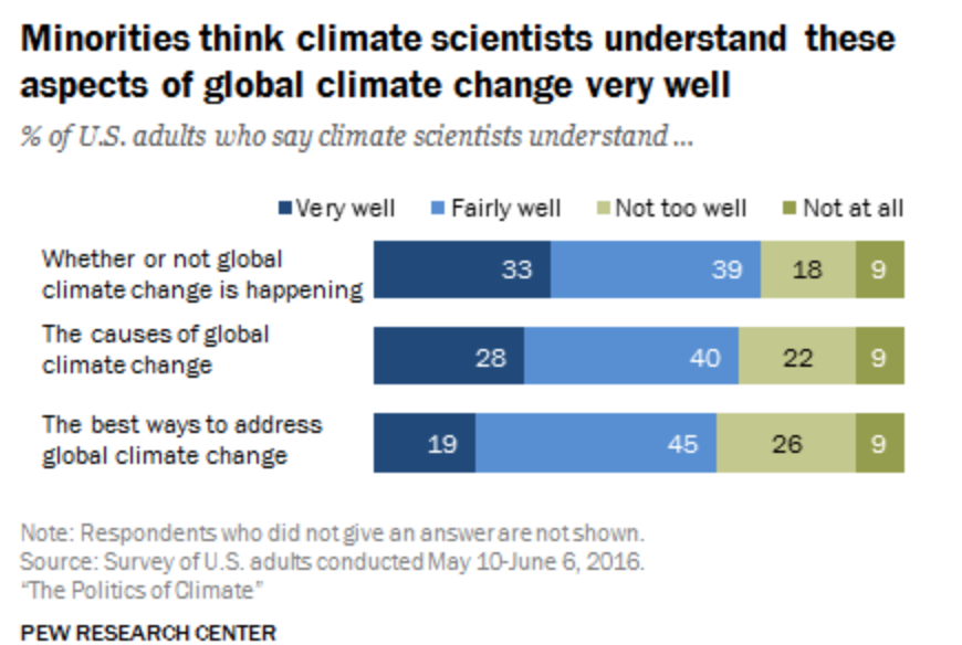 How To Talk To Us Conservatives About Global Warming