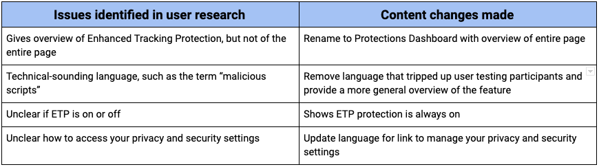 A chart outlining issues identified in user research and changes that were made.