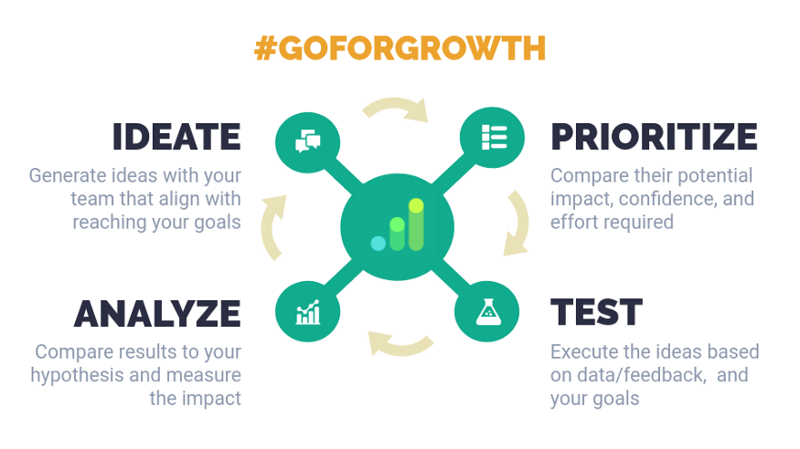 The growth engine: Ideate, Prioritize, Test and Analyze
