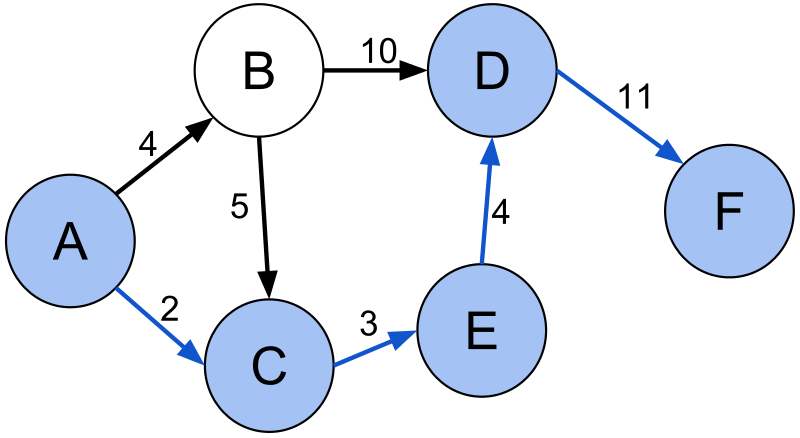 algorithms graphs and computers bellman