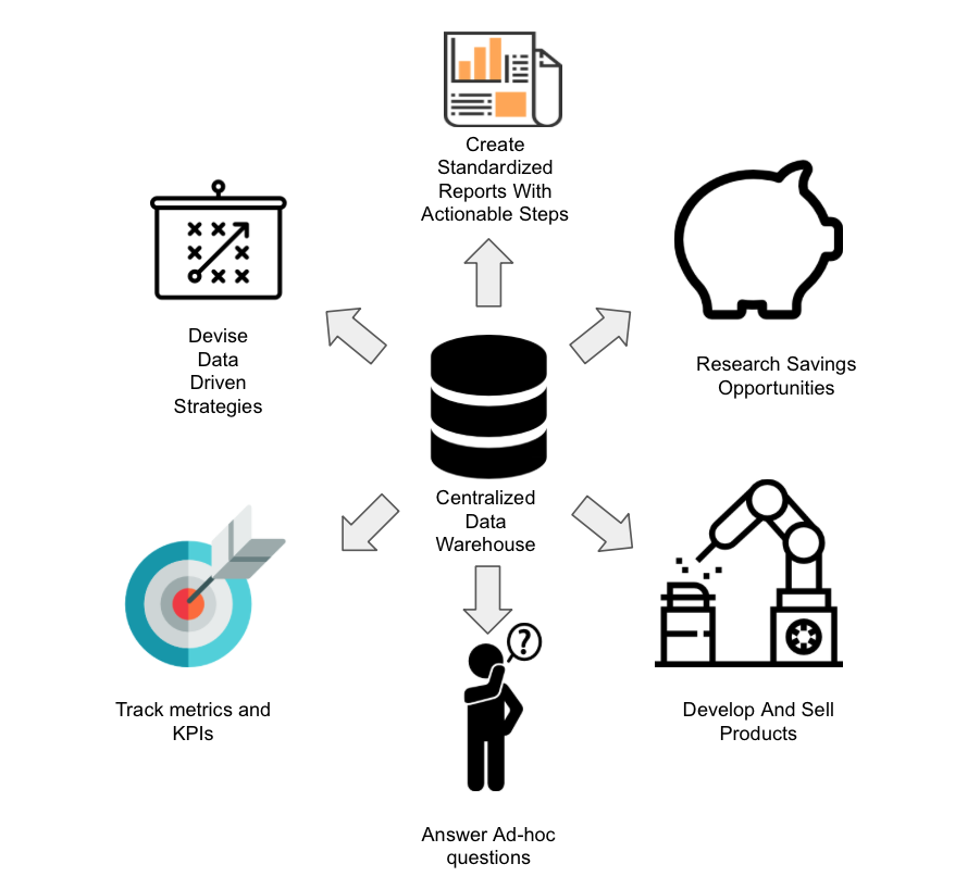 so here are some great reasons to invest in a data warehouse or other form of centralized data system that analysts and products can utilize