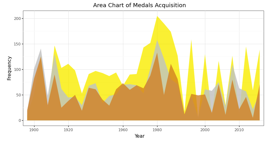 Area chart of total medals acquisition in 1890–2016 in Olympics data