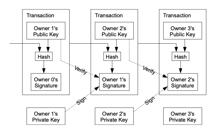 UTXO model from Bitcoin WhitePaper