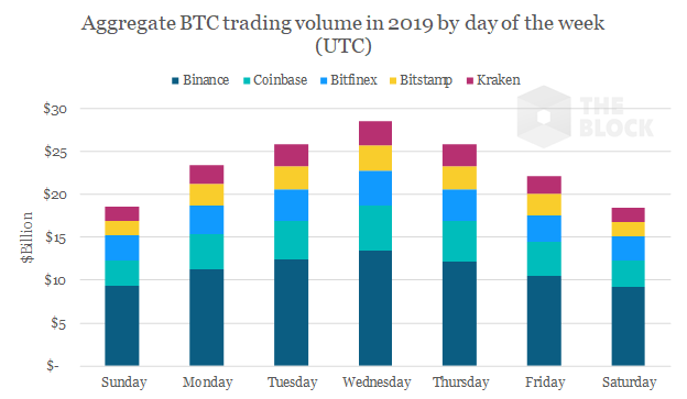 Cryptocurrency investors not as active on weekends - The Block