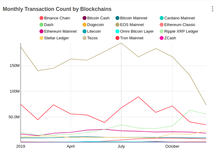 Monthly transaction count on different blockchains