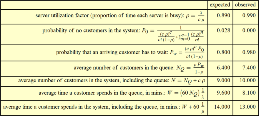 'Regular' queue: 40 customers per hour, 3 tellers