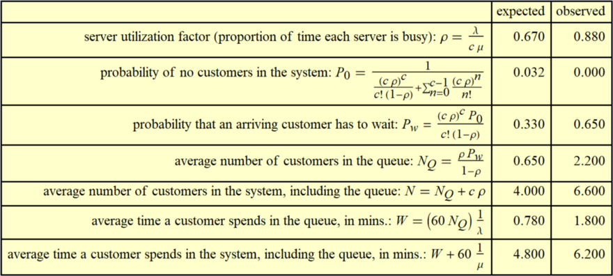 Shared queue: 50 customers per hour, 5 tellers