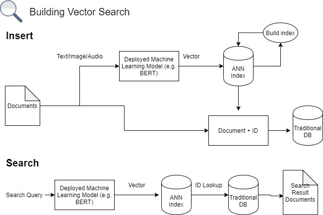 Map of simplified vector search pipeline