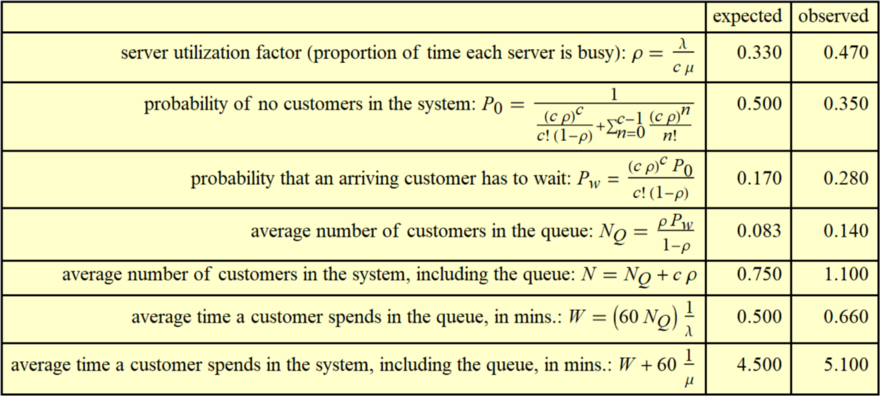 'Business' queue: 10 customers per hour, 2 tellers