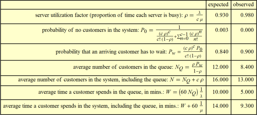 Shared queue: 70 customers per hour, 5 tellers