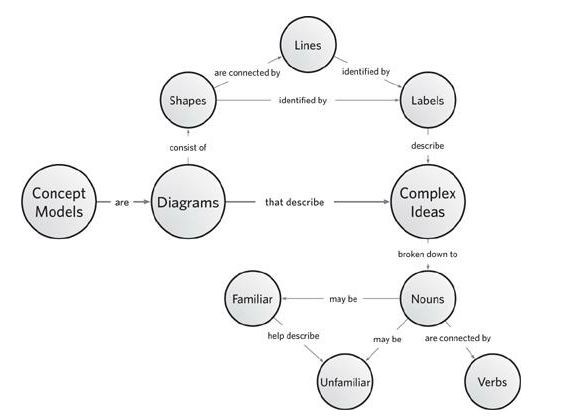 Ecosystem Concept Map Worksheet Answers 81737 Datamix