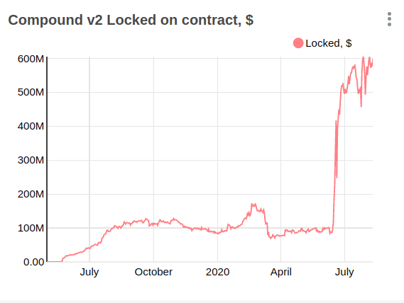 Value locked in the Compound protocol