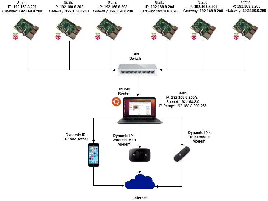Sharing internet connection to Raspberry PIs, wired to Local Network